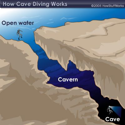 """HowStuffWorks """"How Cave Diving Works"""""""