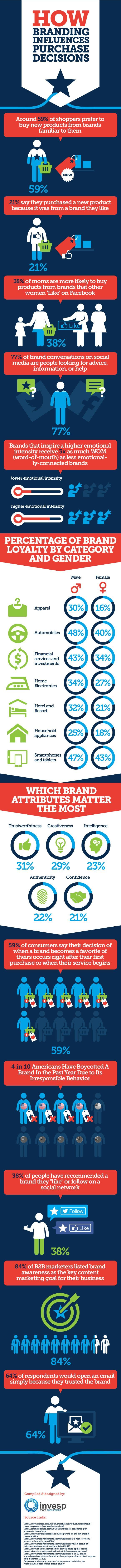 How Branding Influences Purchase Decisions #Infographic #Branding