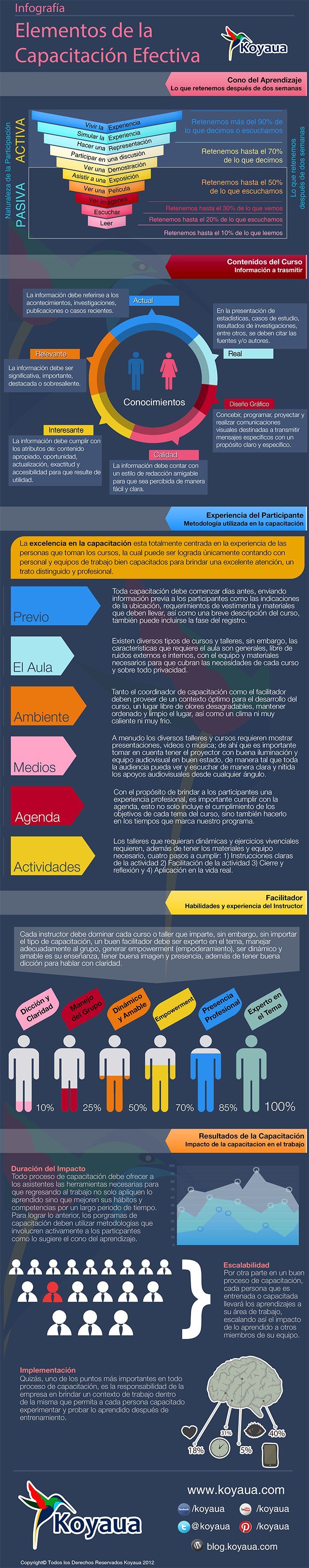 Los elementos fundamentales de una formación efectiva #infografia #infographic #education