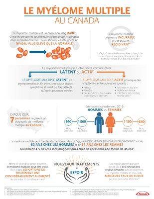 #Nouvelle option de traitement pour les Canadiens vivant avec le myélome multiple - CNW Telbec (Communiqué de presse): CNW Telbec…
