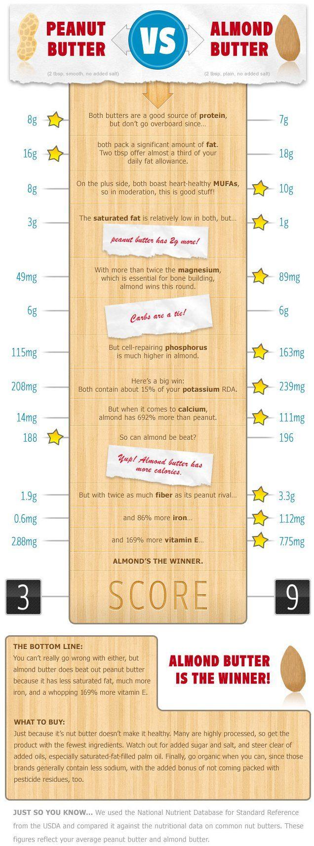 Peanut Butter versus Almond Butter