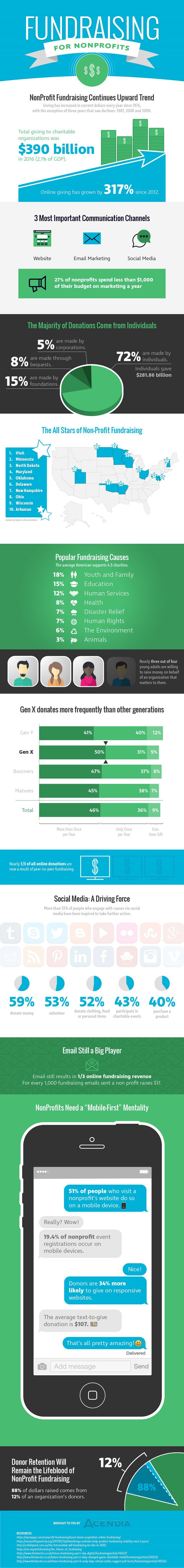 The Future of Fundraising for Nonprofits