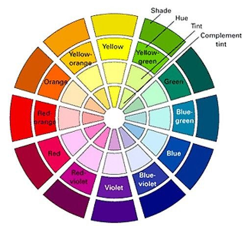 Color Wheel, Visually Showing The Difference Between Shade