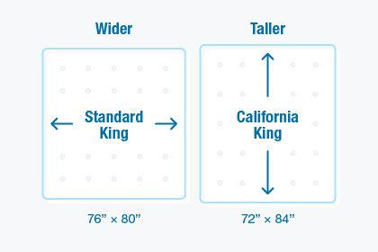 Standard King Beds vs. California King Beds. So you are ready to upgrade to a bigger bed and experience that ocean of personal sleeping space, but which king size mattress will best fit your needs? Is a standard king size bed or a California king bed going to be best? Find out which bed size is best for you.