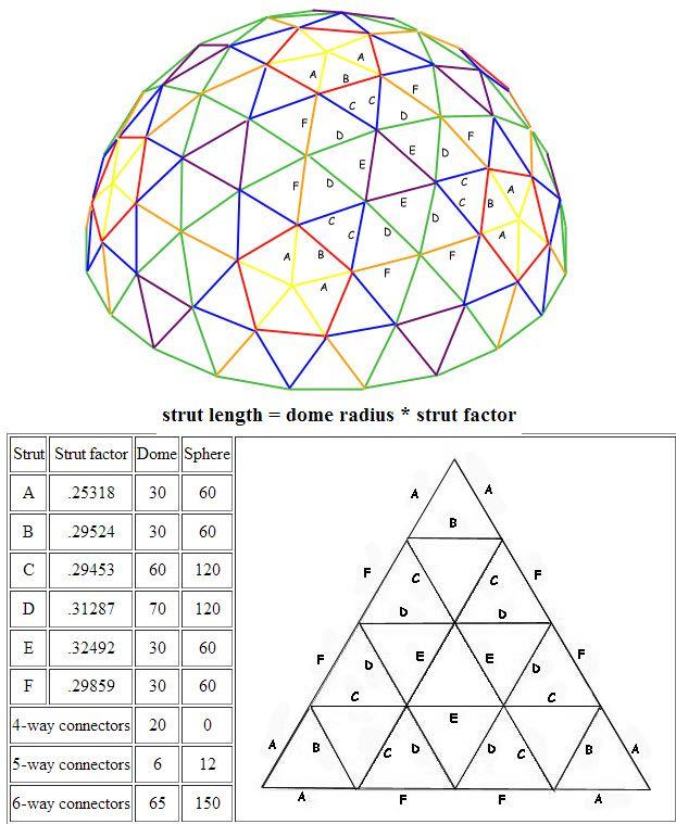 4V Geodesic Dome, Buckminster Fuller