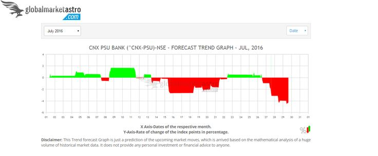 Trend charts of India's index measuring Public Sector Banks' performance are available athttps://www.globalmarketastro.com/global-stock-market-indices/graph-monthly?symbol=%5ECNX-PSU&my=Jul-2016