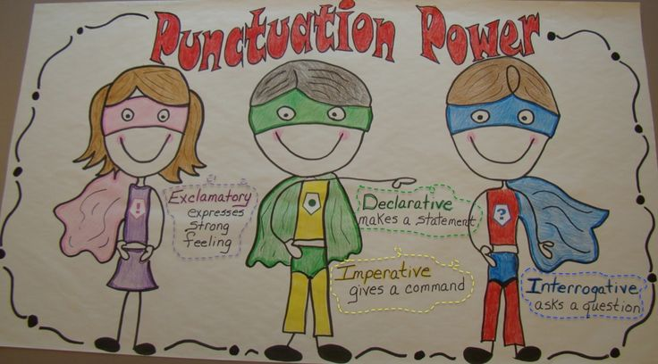Anchor Chart.  Punctuation Power/ 4 Types of Sentences