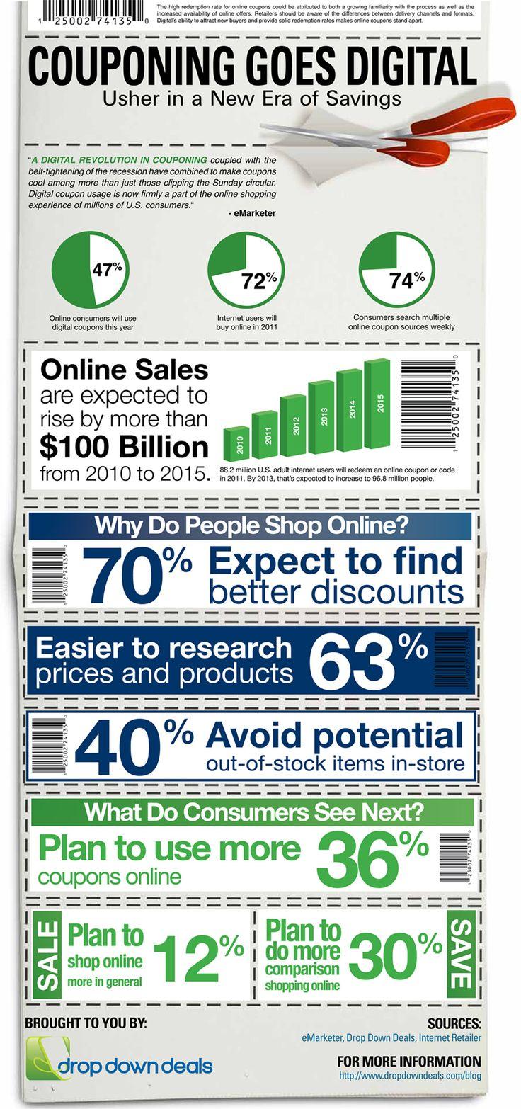 Estadísticas sobre el uso del cupón digital