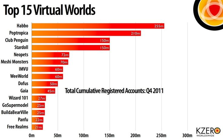 Top 15 Virtual Worlds