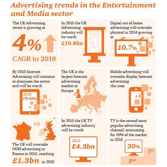 find dissertation online advertising