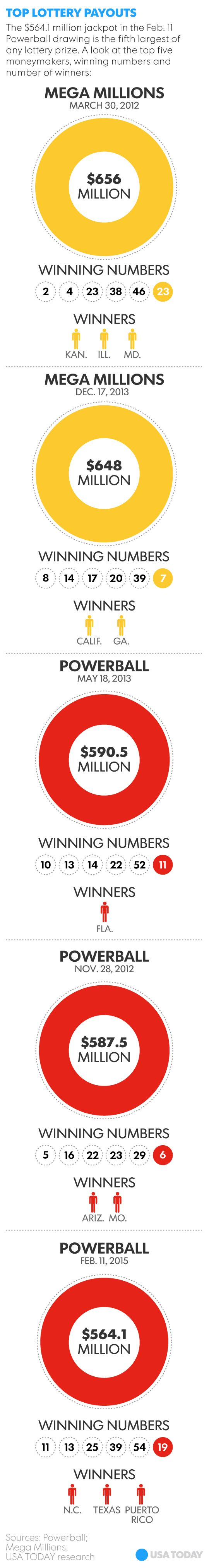 Three hit $564M Powerball jackpot; many others enriched