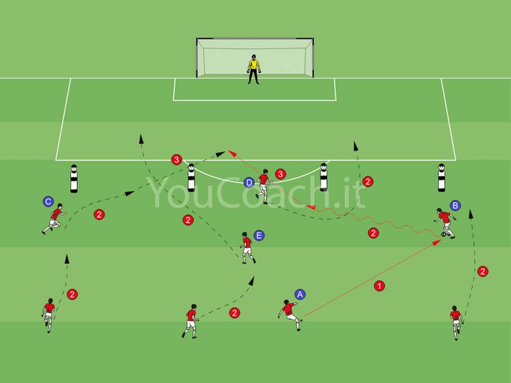 47 best football tactics images on pinterest soccer drills soccer in this exercise we train attacking the space behind the line with the system fandeluxe Gallery