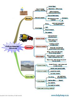 Design & Technology : Materials used in Structures - mind map