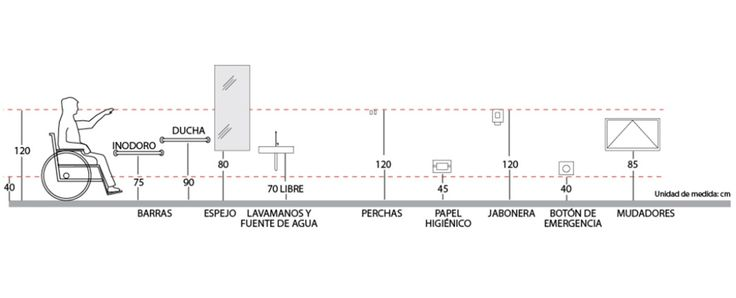 Imagen 9 de 16 de la galería de Guía de Artefactos para Diseñar Baños de Accesibilidad Universal. vía Material referencial de Ciudad Accesible