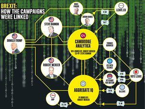 Infographic on how the Brexit campaigns were linked