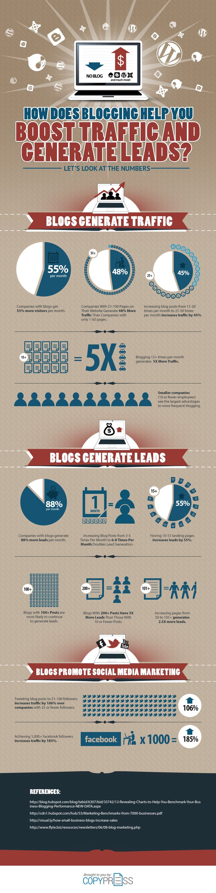 How Does Blogging Help You Boost Traffic and Generate Leads? [#Infographic]