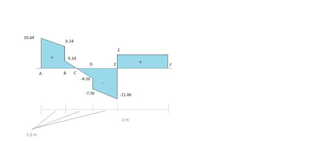 CIVIL ENGINEERING TUTOR: Making Loading and Bending Moment Diagram from Giv...