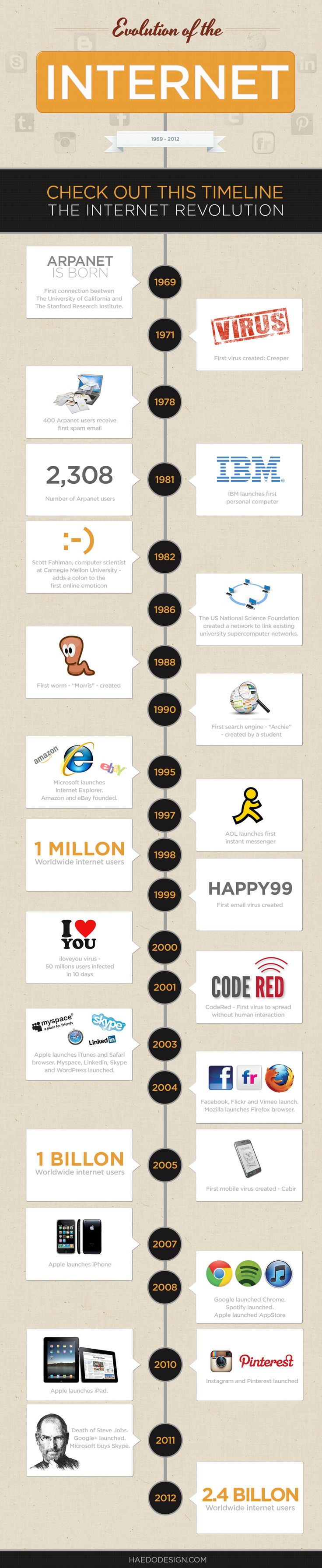 a history and evolution of the internet It is hard to imagine a time when the internet wasn't a part of our lives it has been over a decade since the web transformed the internet from an academic exercise into a common household name.
