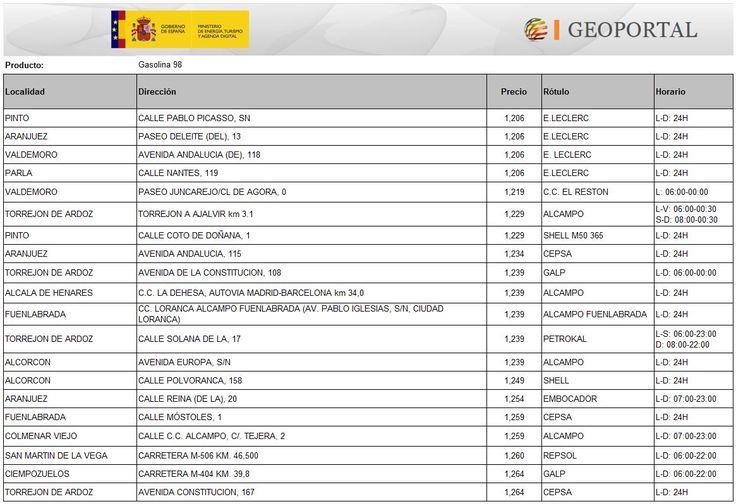 Las 20 gasolineras en las que la gasolina 98 es más baratas en Madrid