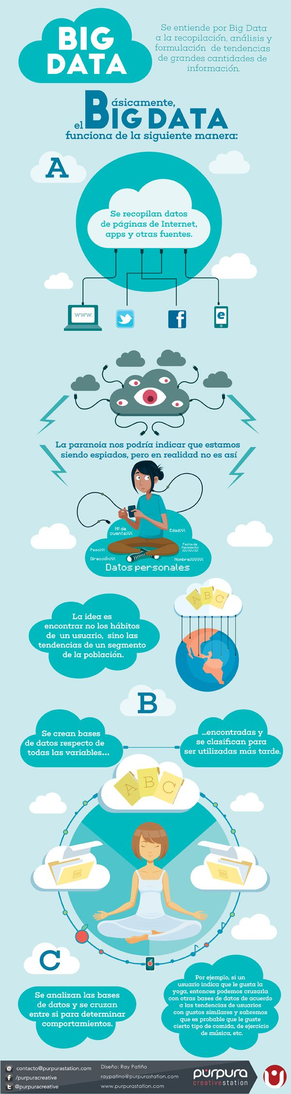 ABC del Big Data #infografia