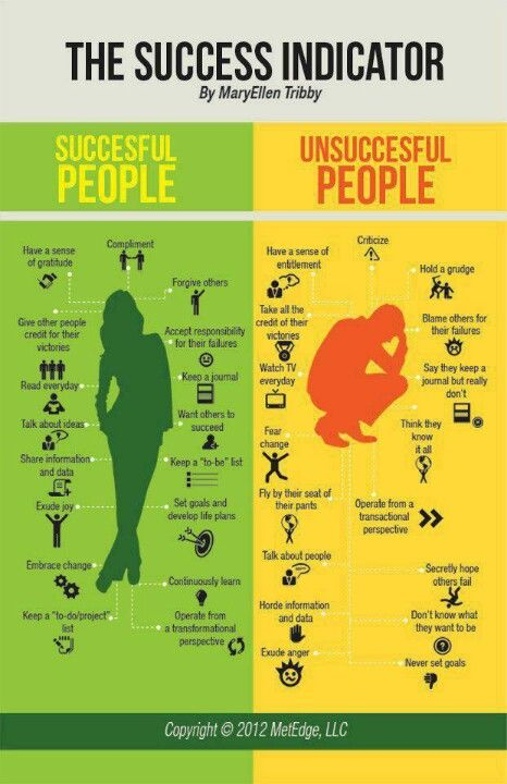 You eat what you are: The success indicator