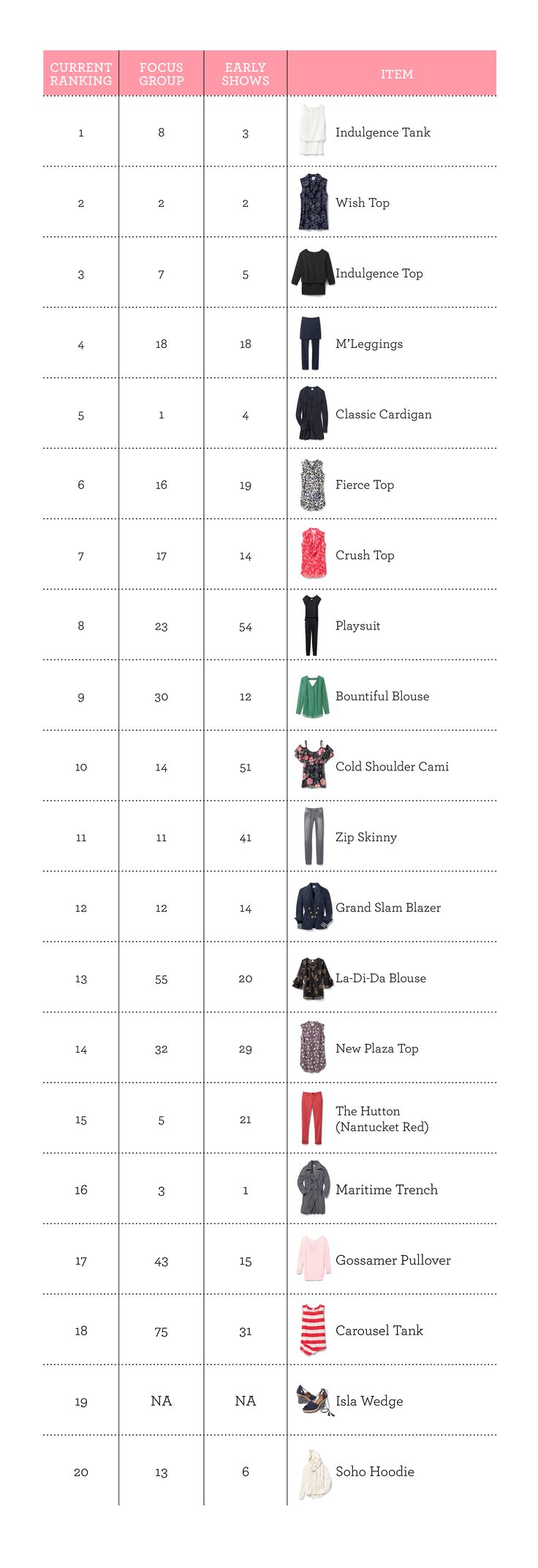 cabi Connection » Spring '17 Top 20 & Inventory Update