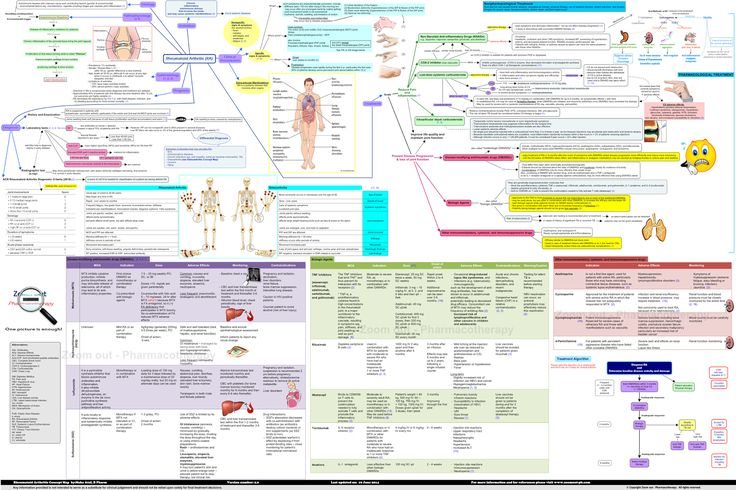 Rheumatoid Arthritis (RA) Concept Map from Zoom out - Pharmacotherapy website. The map explains RA in a logical way. Useful for medical, nursing, and pharmacy students and clinicians.