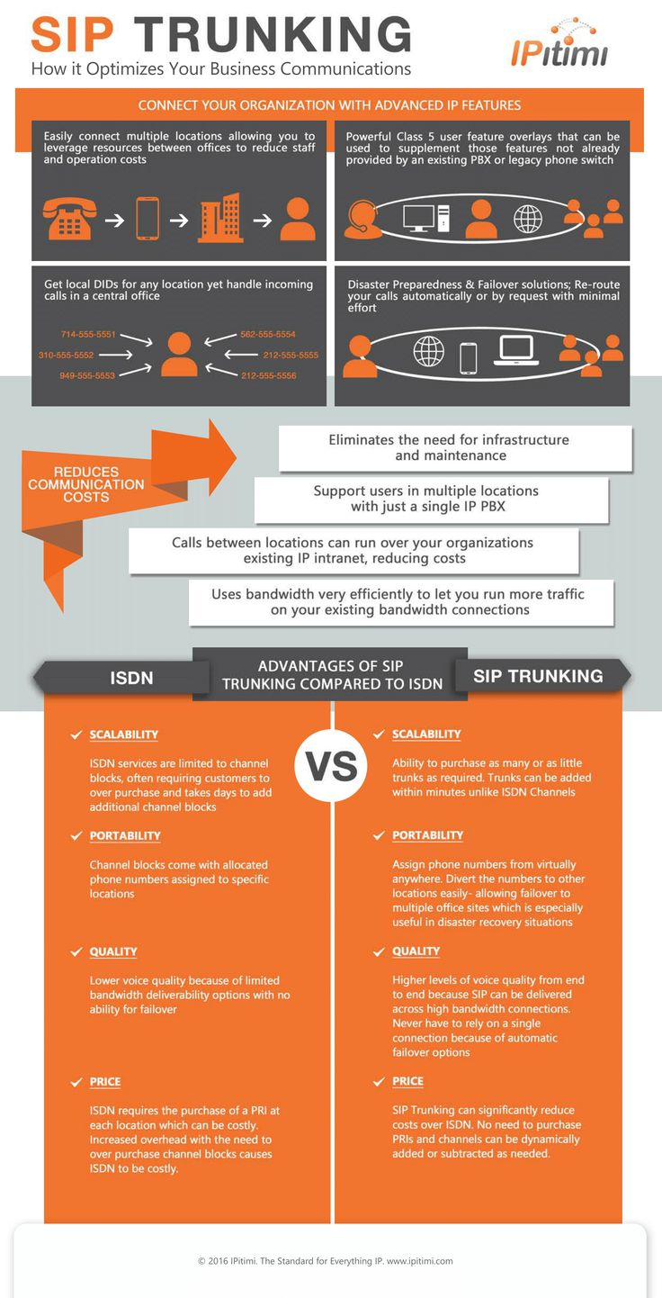 16 best up telecom images on pinterest infographic info graphics how sip trunking optimizes your business communications fandeluxe Choice Image