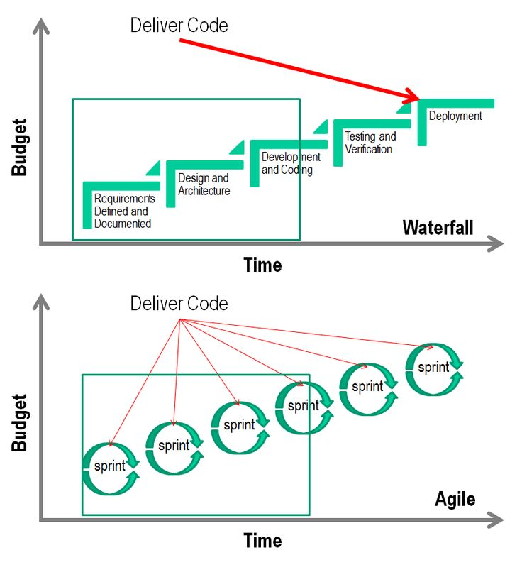 301 best agile and scrum images on pinterest for Difference between agile and waterfall testing