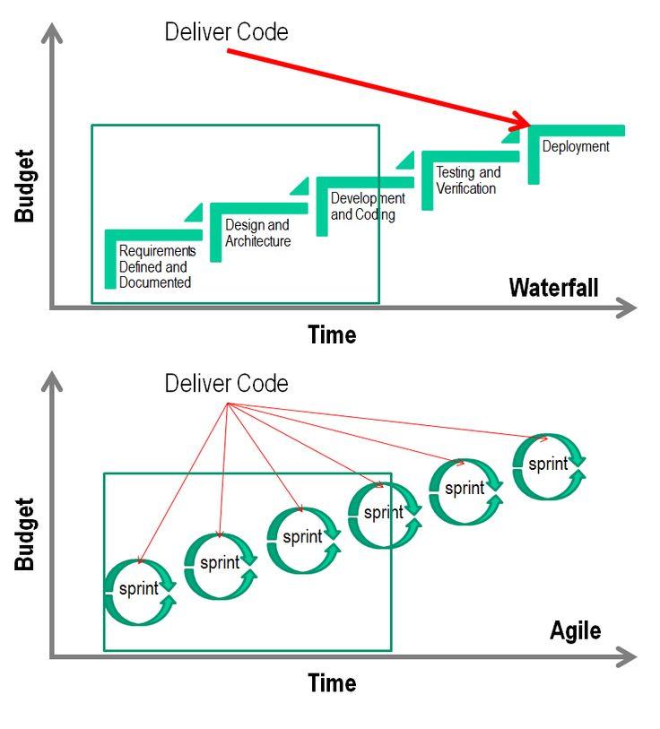 136 besten agile management design thinking bilder auf for Waterfall vs design thinking