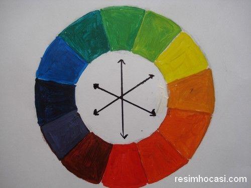 resimde renk nedir, sıcak soğuk renkler, renk uyumu, renklerin psikolojik etkileri, renk perspektifi, zıt renkler, sıcak-soğuk renkler