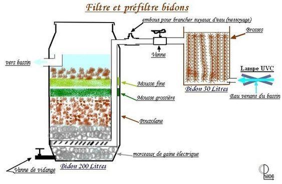 Schema filtre bidon pour bassin à découvrir sur Place-Publiquejunior.com | bassin poisson ...