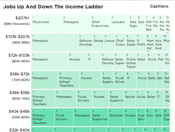 What do people up and down the income ladder do for work?