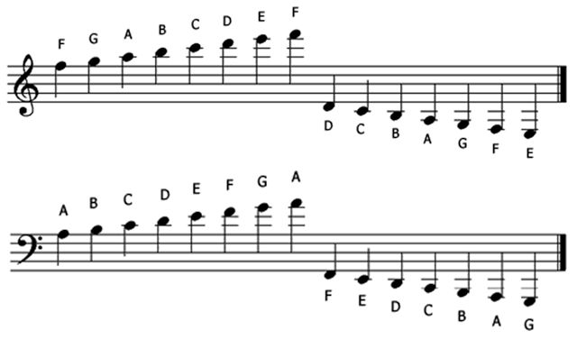 Welcome Music Theory Ledger Lines Treble Clef Bass