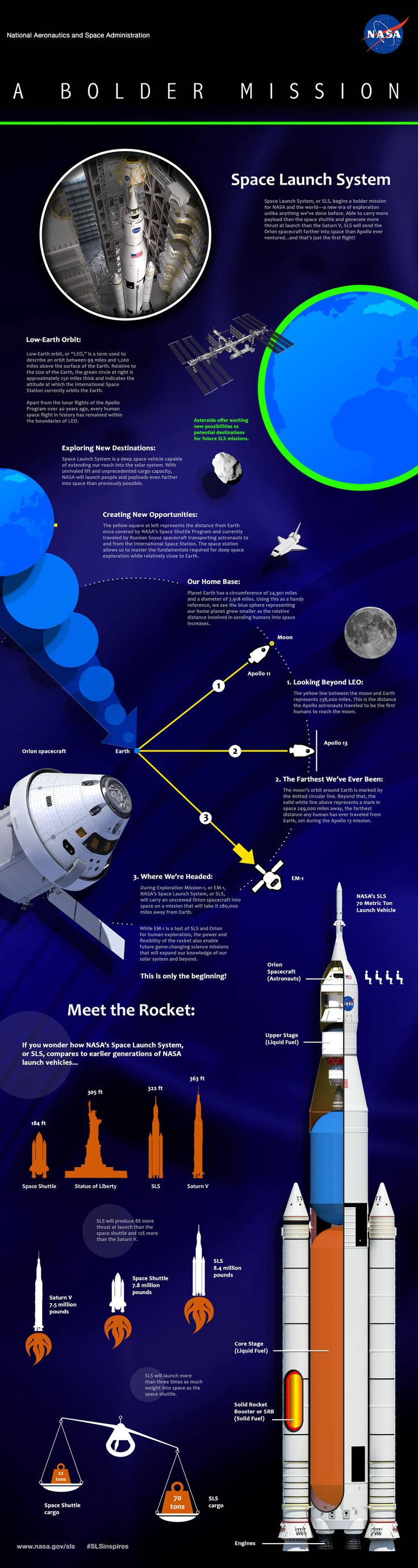 Space Launch System (SLS) Infographics | NASA