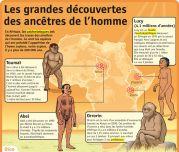 Les grandes découvertes des ancêtres de l'homme - Le Petit Quotidien, le seul site d'information quotidienne pour les 6 - 10 ans !