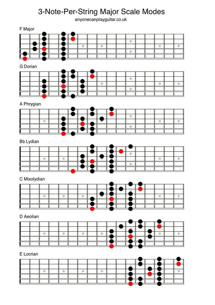 three note per string scales in 2019 guitar major scale guitar chords guitar chord chart. Black Bedroom Furniture Sets. Home Design Ideas
