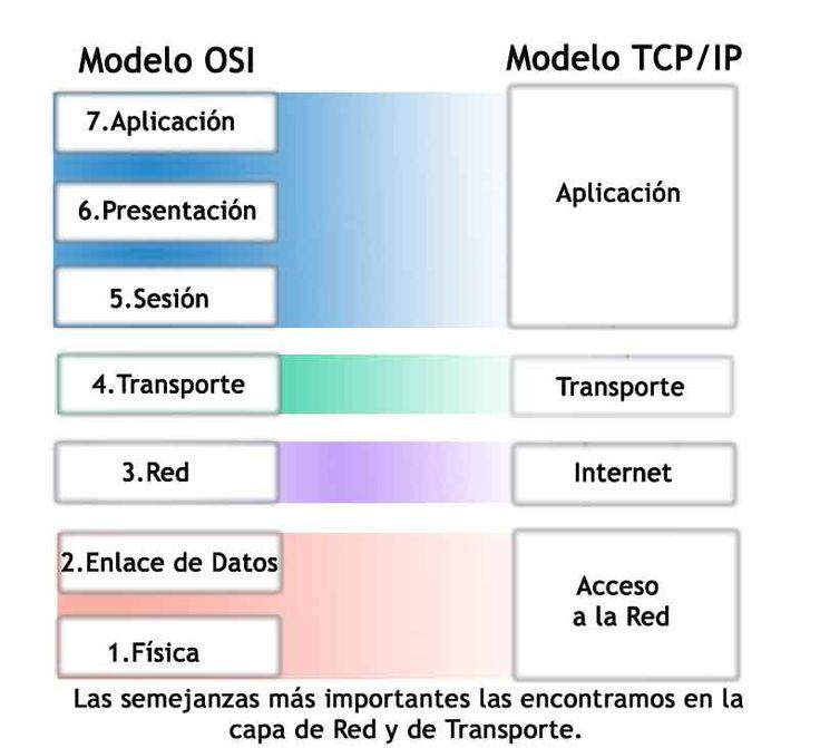 Diferencias Modelo Osi - TCP/IP