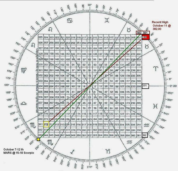 Gann square of 9 forex