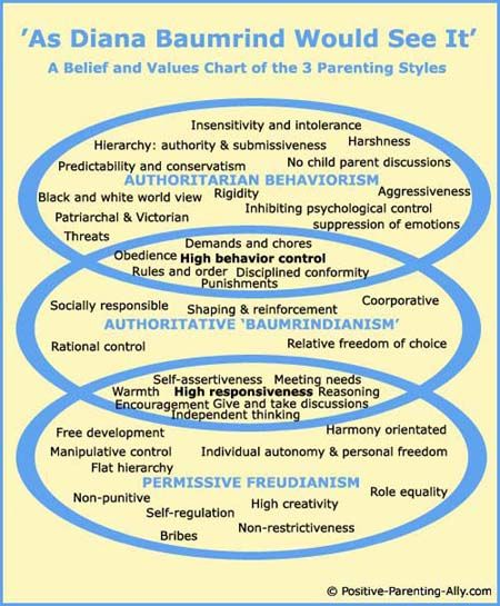 Parenting Styles Model: Chart of Diana Baumrind's ...