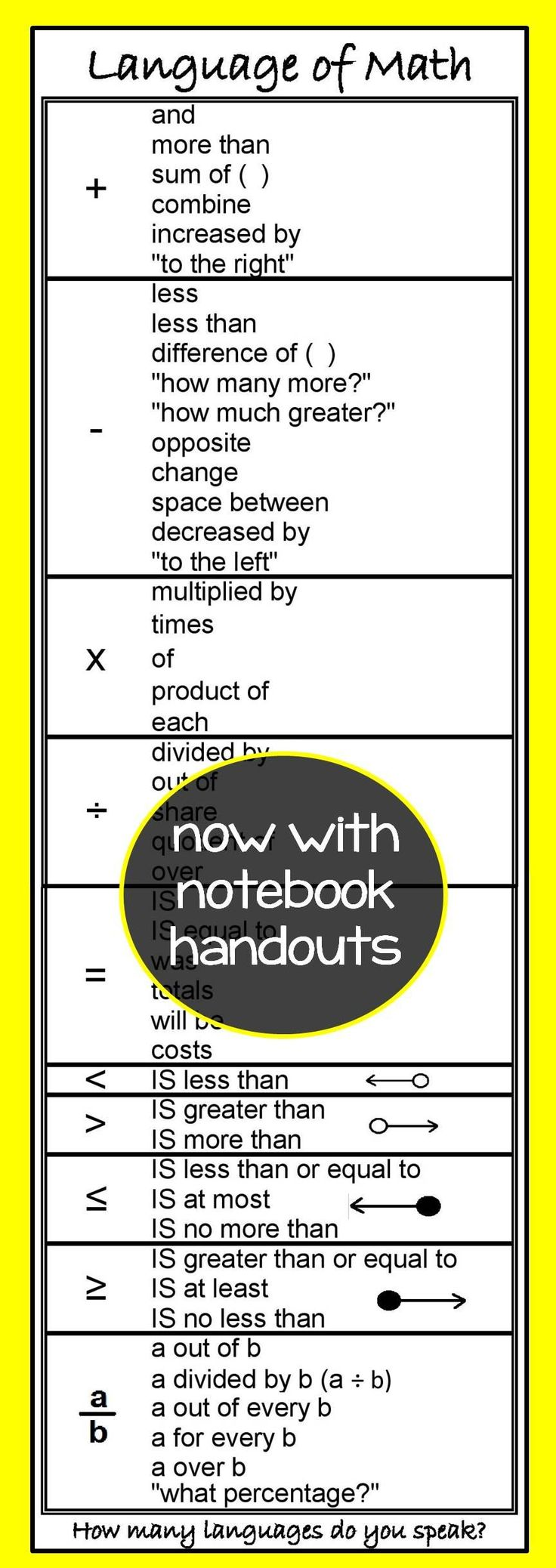 This poster (and student handouts) helps students connect the words they see in word problems to their Math symbols. Mehr zu Rechentraining auf LernCoaching-Berlin.com