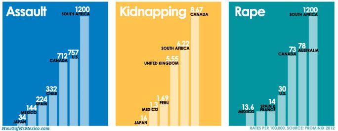 Sitio asevera que México es más seguro que EE.UU. en http://www.vox.com.mx/2013/09/sitio-asegura-que-mexico-es-mas-seguro-que-ee-uu/