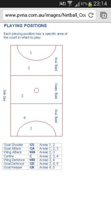 Netball positions