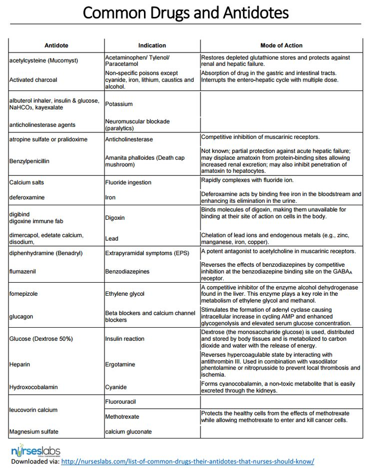 NCLEX Common Drugs and Antidotes