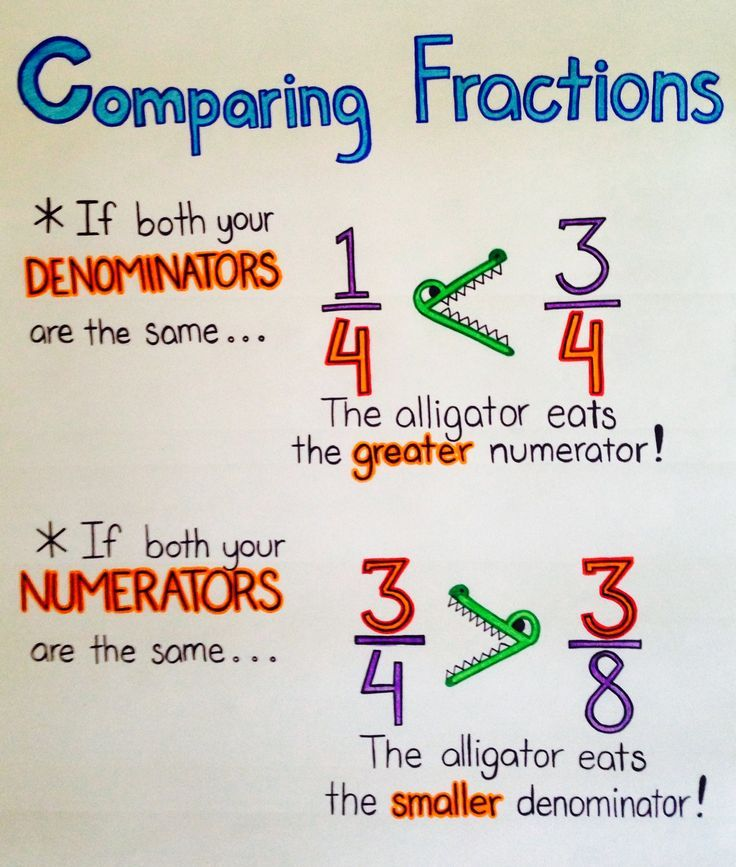 Comparing Fractions anchor chart - This is confusing, so it would be great to have students draw illustrations and discuss why these rules work.