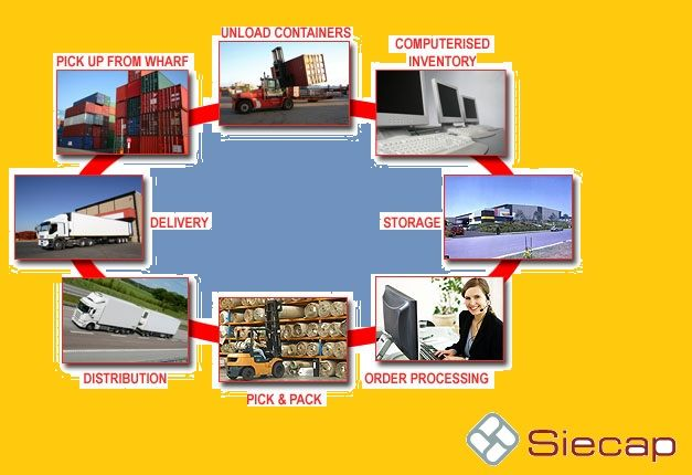 A #Logisticsconsultant helps companies to improve their sevice operations and develop the cost ffective solutions of the supply chain,warehouse,Material handling, distribution issues.
