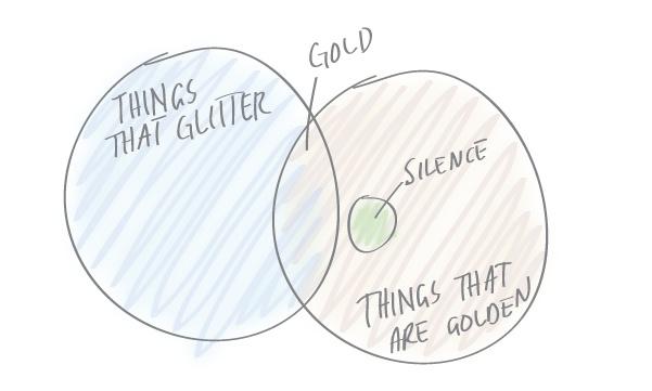 Sketching idioms.: School Bits, Language Nerd, Sketching Idioms, Glitter, Classroom Ideas, I D Wear, Friend Chart