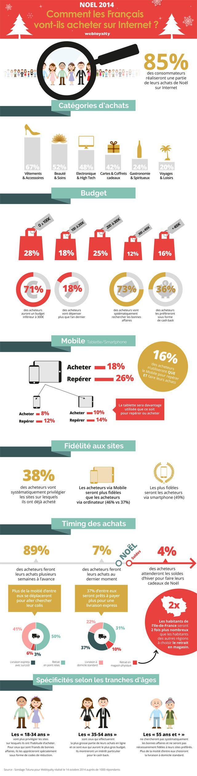 infographie-achats-noel 2014 par WEBLOYALTY @WebloyaltyFR @webloyalty @webloyaltyes