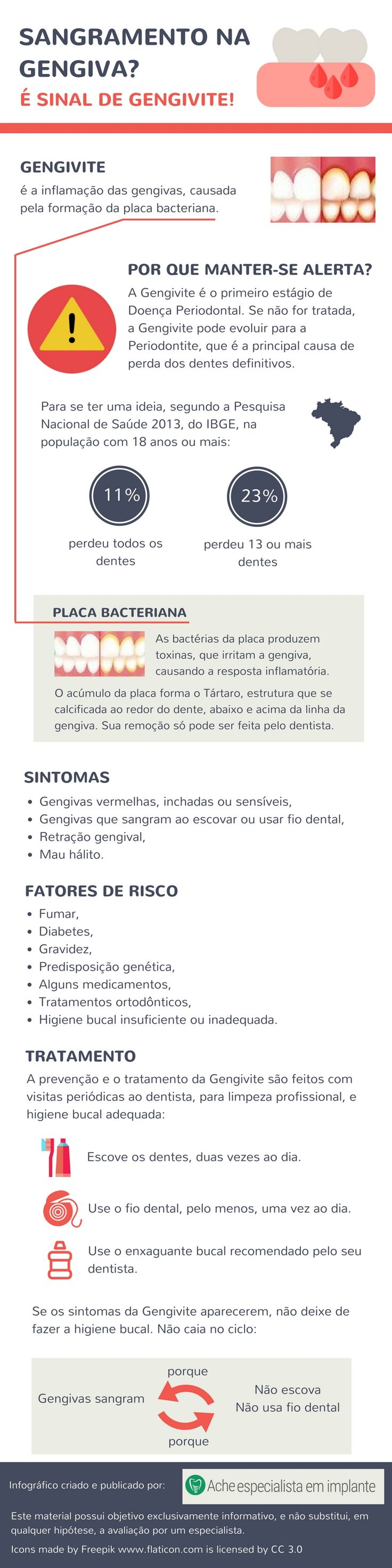 Sangramento na gengiva? [Infográfico] - Ache especialista em implante http://reviewscircle.com/health-fitness/dental-health/natural-teeth-whitening