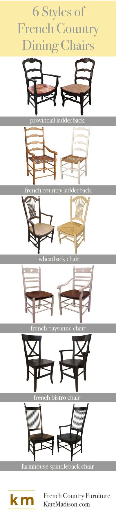 Looking for the perfect French-Style dining room chairs? KateMadison.com has a complete collection of French Country Dining Chairs available with many seat and color options.